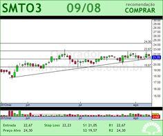 SAO MARTINHO - SMTO3 - 09/08/2012 #SMTO3 #analises #bovespa