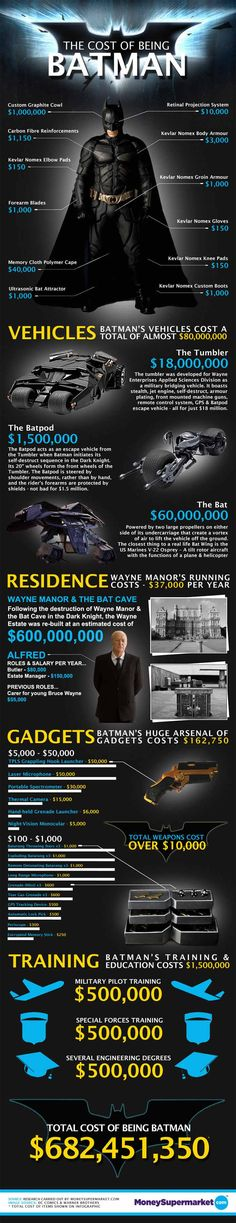 The cost of being Batman Infographic....I love Batman!! (Only when its Christian Bale behind the mask!)