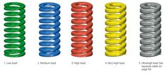 Colourful compression springs in the shape of die springs. Compression Springs, Shapes