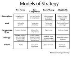Why is competitive advantage temporary? | Game-Changer