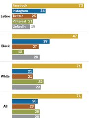 Pew survey finds that Instagram is more popular with Latinos and Blacks while Pinterest is more popular with whites