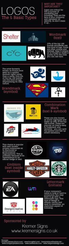 #Logos: The 5 Basic Types