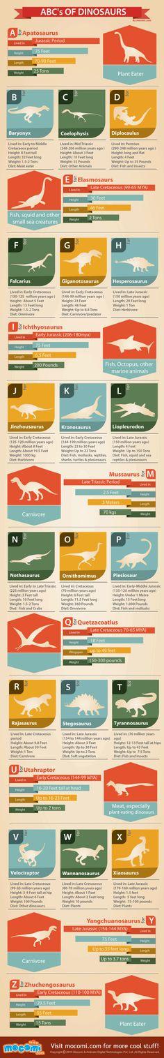 El ABC de los Dinosaurios