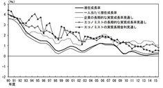 潜在成長率の推移(出所:日銀「総括的な検証」)
