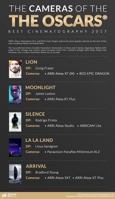 The Cameras and Lenses Behind 2017 Oscar-Nominated Films - oscar-best-cinematography-nominations - Beau Film, Film Maker, Film Tips, Best Cinematography, Digital Film, Film Studies, Film Inspiration, Film School, Videos