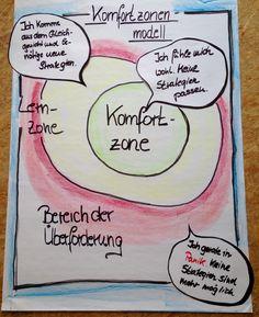 Komfortzonenmodell | Mitarbeiterentwicklung