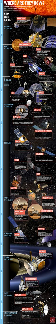 This stunning infographic shows our 25 active space missions | Solar System Exploration Research Virtual Institute