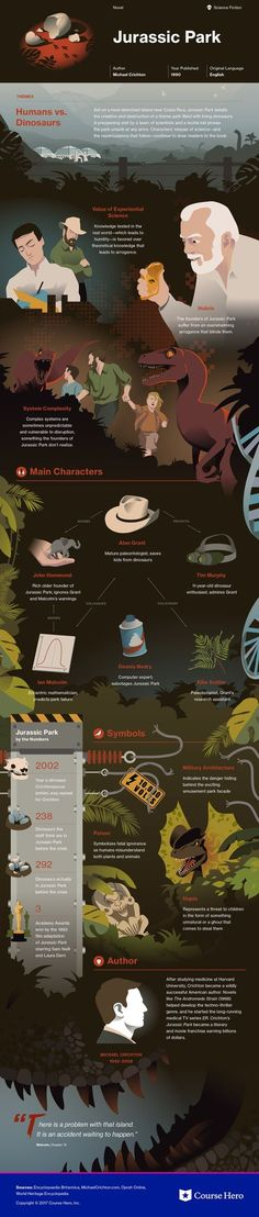 This study guide and infographic for Michael Crichton's Jurassic Park offer summary and analysis on themes, symbols, and other literary devices found in the text. Explore Course Hero's library of literature materials, including documents and Q&A pairs. Jurassic Park Film, Jurassic Park World, Michael Crichton, Book Infographic, Jurrassic Park, Dino Park, Jurassic World Dinosaurs, Falling Kingdoms, Prehistoric Creatures