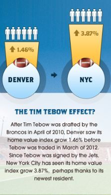The Tim Tebow Effect
