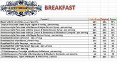 J D Wetherspoons - Breakfast Syn Value :)