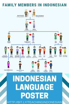 Language Study, Language Lessons, English Language, Teaching Packs, Teaching Tips, Vocabulary Words, English Vocabulary, Indonesian Language, English Lessons For Kids