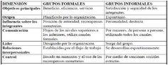 Grupos formales e informales en el trabajo