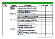 This planning tool has been created to make planning easier for Year 1 teachers!This product contains 7 pages that allows teachers to track and record the outcomes that they have covered.Simply tick off or make a short note as each outcome is covered  you can then easily identify any gaps.* Please note - this document is NON-EDITABLE due to copyright restrictions.This document includes all Year 1 Australian Curriculum outcomes (English, Mathematics, Science, Humanities and Social Sciences…