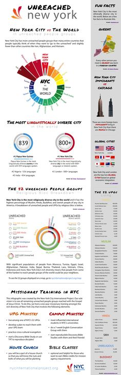 An infographic from International Project on Unreached People Groups in New York City