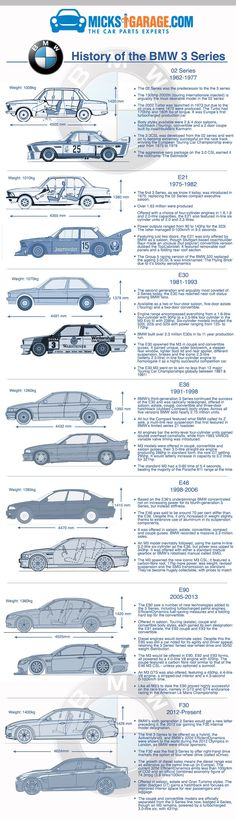 History of the BMW 3 series