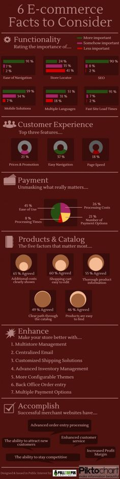 6 #Ecommerce Facts to Consider