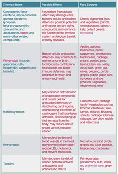 What exactly do #antioxidants do? This comprehensive chart from www.theatlantic.com lays out everything you need to know!