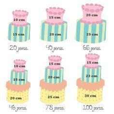 TARTAS FONDANT Siempre suelen surgir dudas a la hora de hacer una tarta sobre el tamaño y las cantidades de las porciones que sald... Cake Portions, Cake Servings, Cake Serving Guide, Cake Sizes, Cake Business, Sweets Cake, Bread Cake, Just Cakes, Sugar Craft