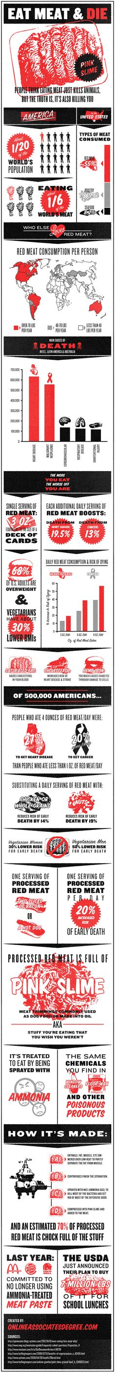 The graphic does a splendid job summarizing web links that coin vegetables/nuts/white meat as healthy alternatives to red meat. Consumers of red meat probably won't argue against this research, but they should play devil's advocate with the entire section highlighting the main causes of death in the U.S., Latin America and Australia. According to the chart, the leading cause of death in these three countries is heart disease.