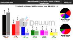 Vergleich Umfrage / Wahlergebnis: Bundestagswahl (#btw) - Infratest dimap - 05.01.2017