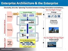 "Enterprise Architecture & the Enterprise Classically, EA is the ""planning"" function between strategy formulation and delivery"