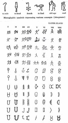Comparison between Indusc Valley and Ester Island scripts.