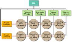 15 It Organizational Structure Ideas Organizational Structure Organizational Organization Chart