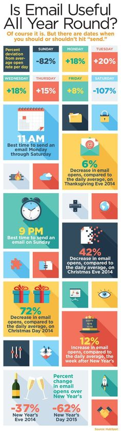 #Email #Marketing 101: When To Hit 'Send' This Holiday Season [Infographic] |