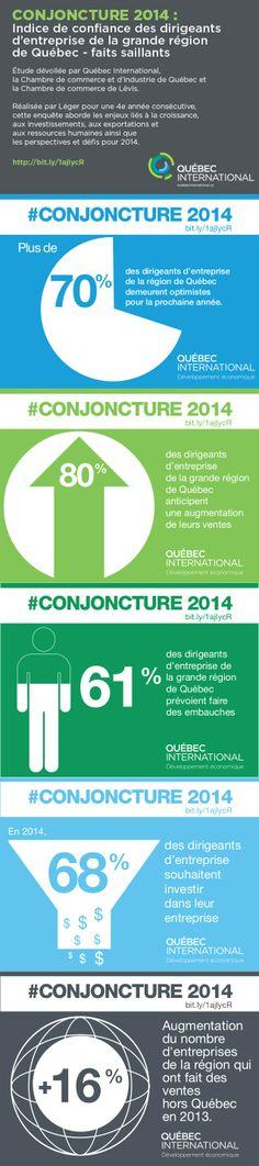 Conjoncture 2014 - faits saillants  Québec International, la Chambre de commerce et d'industrie de Québec et la Chambre de commerce de Lévis ont dévoilé, dans le cadre de la 4e Rentrée économique de Québec, les résultats du sondage annuel « Conjoncture 2014 : Indice de confiance des dirigeants d'entreprise de la grande région de Québec.