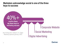 marketers acknowledge - Google Search