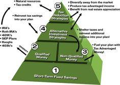 Finalizing estate plans