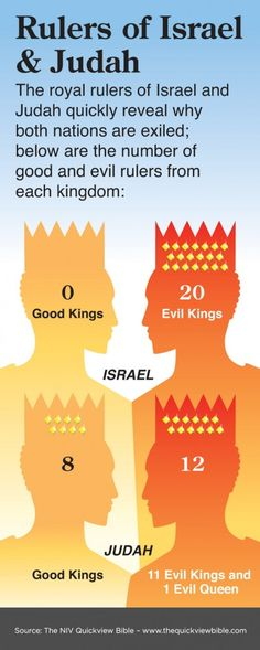 The Quick View Bible » Rulers of Israel and Judah This graphic goes well with the free bible lessons about the Divided Kingdom found at  http://missionbibleclass.org/old-testament-stories/old-testament-part-2/divided-kingdom/