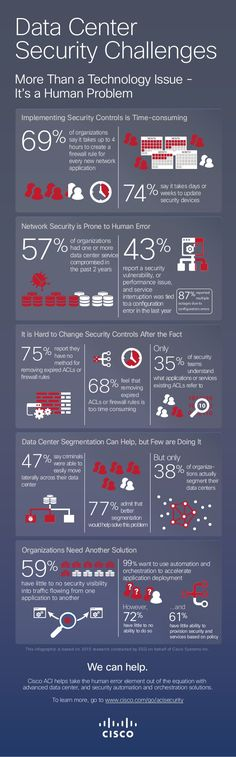 Data Center Security Challenges More