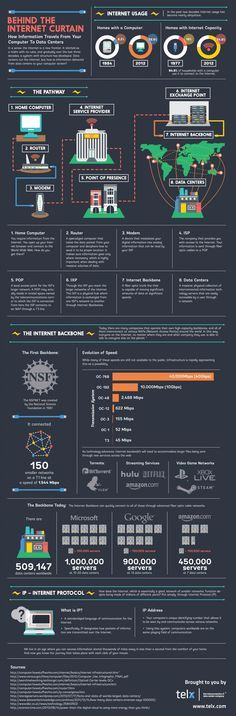 How Information Travels From Your Computer To data Centers #infographic #Internet #Technology