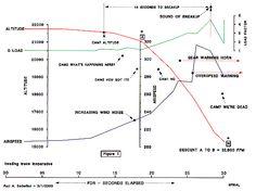 FDR/CVR plot, four-engine turboprop spiral