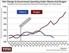 Obama Grew Spending Less Than Reagan