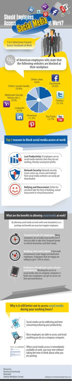 Should Employees Access Social Media at Work? Bullying And Harassment, Open Data, Infographic, Wellness, Social Media, Infographics, Social Networks, Social Media Tips, Visual Schedules