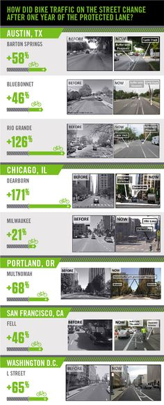The protected bike lane ridership bump, city by city (infographic) | PeopleForBikes