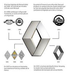 renault significado e historia del logo