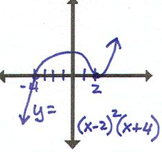 """""""Who Has"""" - Polynomial Functions w/single, double, triple roots. Bunch of different graphs and questions about which pics meet which criteria. Could modify as a card game maybe? Math Teacher, Math Classroom, Teaching Math, Teacher Stuff, Maths, Teaching Ideas, Classroom Ideas, Math Lesson Plans, Math Lessons"""