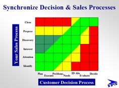 Synchronize Your Sales Process With the Customer's Decision Process