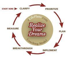 lifeplans.com coaching model