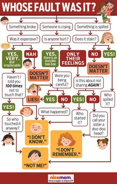 "Whose Fault Was It Flowchart for Parents"" Tell us in the comments if this is effective Parent Handbook, Trees For Kids, Decision Tree, Family Organizer, How To Have Twins, Family First, Parenting Humor, Love People, Haha Funny"