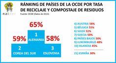 Rànquing reciclatge
