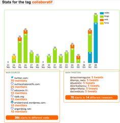 RXL permet de surveiller votre réputation en ligne sur le web, les blogs, les forums et les réseaux sociaux.