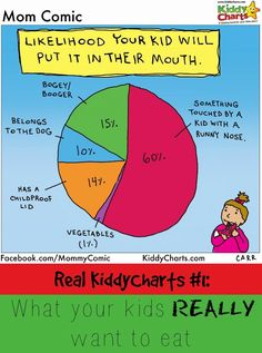 What your kids really want to eat - even though you definitely don't want them to. Can you relate? Share if you can, and then visit the site for more great real parenting charts, or some printables to entertain the kids no matter how annoying they can be!