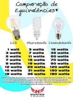 Para ajudar muitos dos nossos clientes, aqui está um post mais explicativo. Nele abordamos a equivalência comparada em Watts. O Watt é uma medida de consumo e desempenho, não propriamente diz-se respeito a luminosidade. Para que se tenha o calculo da luminosidade é necessário consultar a luminosidade de cada modelo de lâmpada.