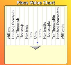 Place Value Chart Place Value Chart, Integers, Place Values, Activities, Math, Words, Places, Math Resources, Lugares