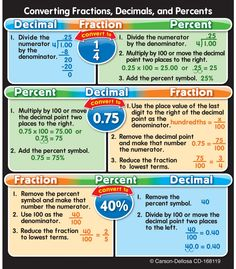 #CDWish13 Fractions, Decimals, and Percents Study Buddies™ are the perfect size for binders and notebook cover concept reminders. They can be used for desktop references, homework helpers, study tools and center resources!  Students will have ready reference to help with fractions or other math problems right at their fingertips! Includes 24 self-adhesive stickers.