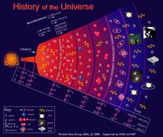 HD wallpaper: History of the Universe book, quantum mechanics, science, technology History Of Universe, Origin Of Universe, Cosmos, Galaxy Solar System, Sky Day, Dark Energy, Quantum Mechanics, Space And Astronomy, Darwin Evolution